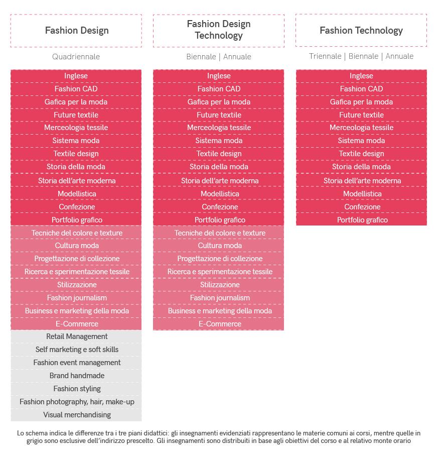 fashion-design-design-technology