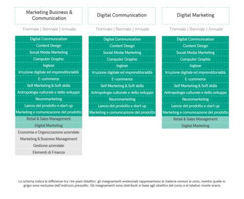 comparazione corsi marketing